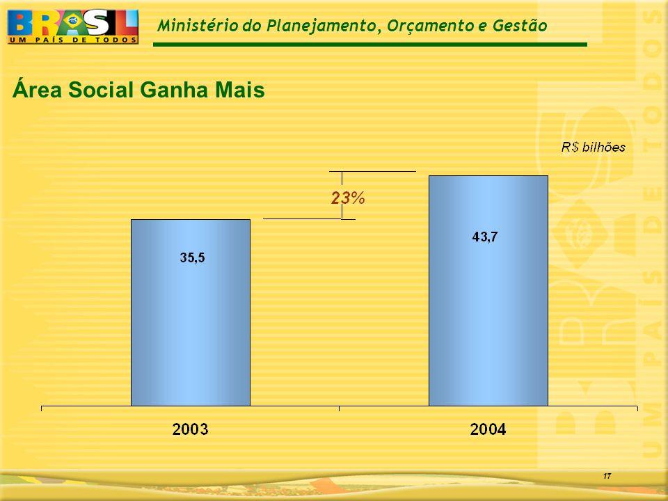 Ministério do Planejamento, Orçamento e Gestão 17 Área Social Ganha Mais