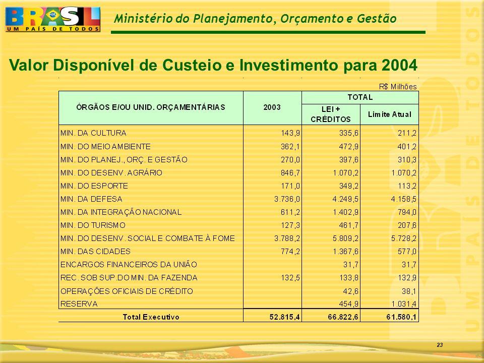 Ministério do Planejamento, Orçamento e Gestão 23 Valor Disponível de Custeio e Investimento para 2004