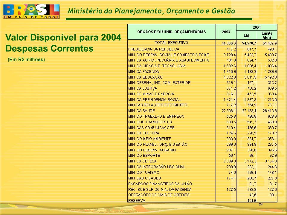 Ministério do Planejamento, Orçamento e Gestão 24 Valor Disponível para 2004 Despesas Correntes (Em R$ milhões)