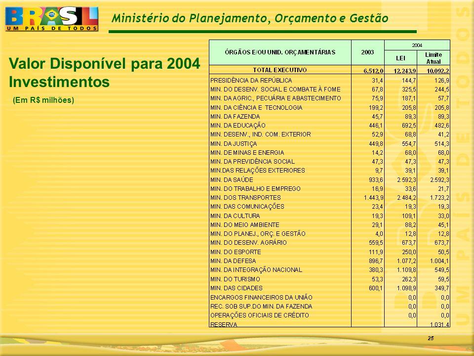 Ministério do Planejamento, Orçamento e Gestão 25 Valor Disponível para 2004 Investimentos (Em R$ milhões)