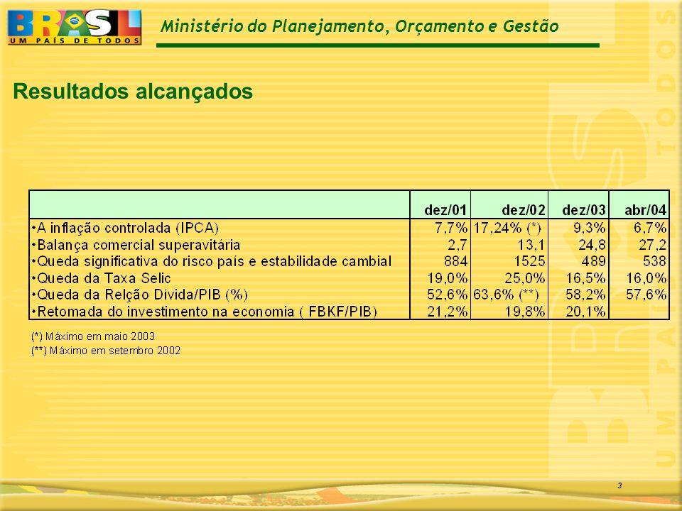 Ministério do Planejamento, Orçamento e Gestão 3 Resultados alcançados