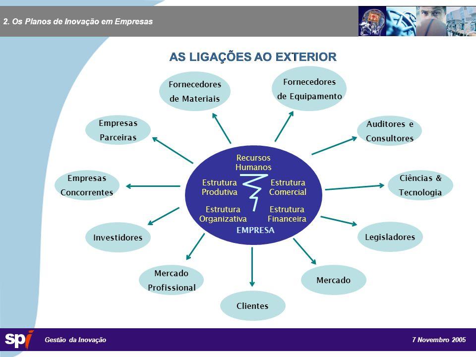 7 Novembro 2005 Gestão da Inovação 2.