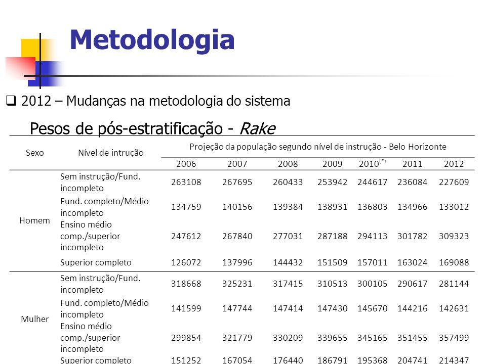 Metodologia 2012 – Mudanças na metodologia do sistema Pesos de pós-estratificação - Rake SexoNível de intrução Projeção da população segundo nível de