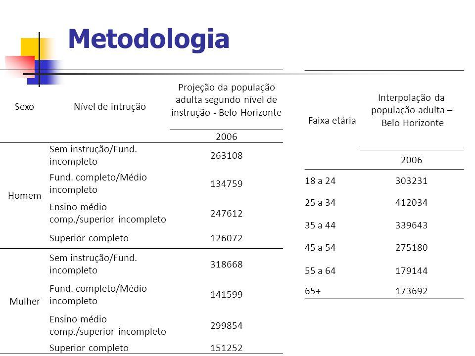 Metodologia Faixa etária Interpolação da população adulta – Belo Horizonte 2006 18 a 24303231 25 a 34412034 35 a 44339643 45 a 54275180 55 a 64179144
