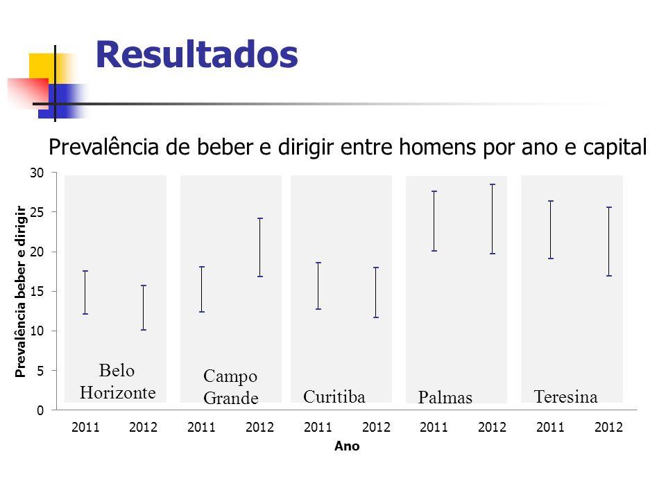 Teresina Palmas Curitiba Belo Horizonte Campo Grande Resultados Prevalência de beber e dirigir entre homens por ano e capital