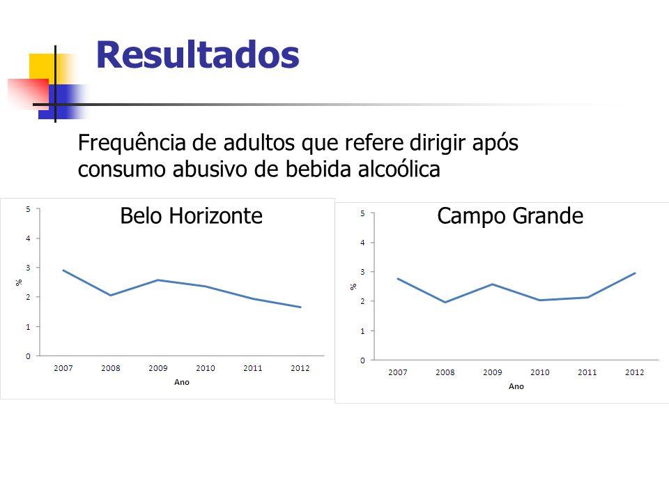 Resultados Belo HorizonteCampo Grande Frequência de adultos que refere dirigir após consumo abusivo de bebida alcoólica