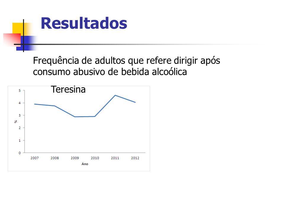 Resultados Teresina Frequência de adultos que refere dirigir após consumo abusivo de bebida alcoólica