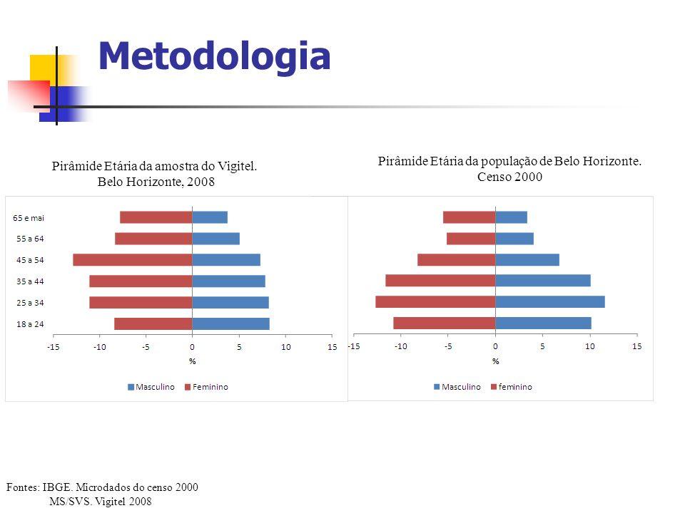 Metodologia Pirâmide Etária da amostra do Vigitel. Belo Horizonte, 2008 Pirâmide Etária da população de Belo Horizonte. Censo 2000 Fontes: IBGE. Micro