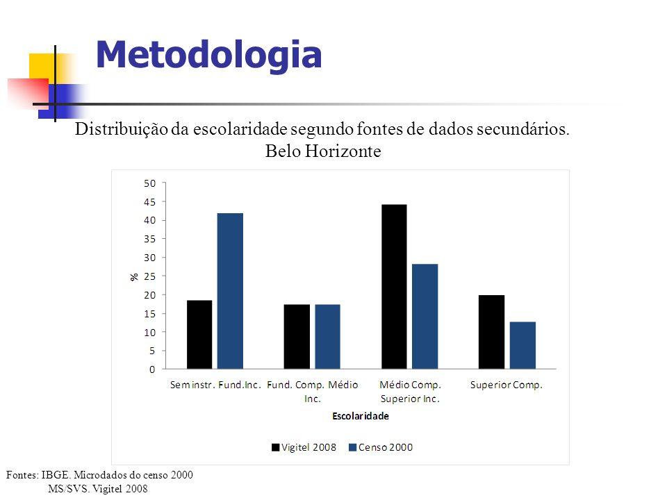 Metodologia Fontes: IBGE. Microdados do censo 2000 MS/SVS. Vigitel 2008 Distribuição da escolaridade segundo fontes de dados secundários. Belo Horizon