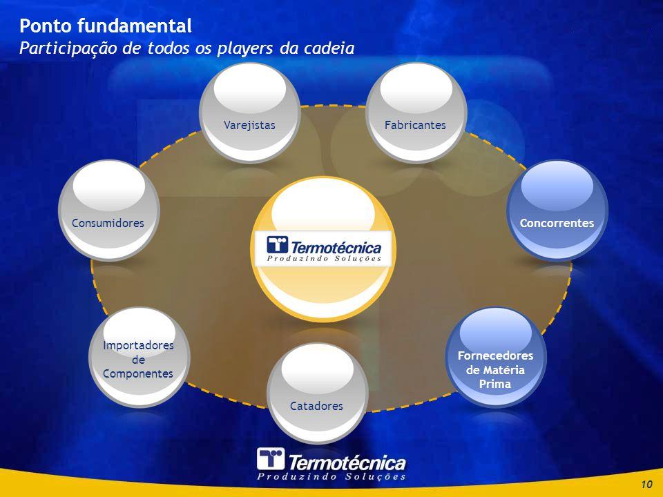 10 Ponto fundamental Participação de todos os players da cadeia Consumidores Importadores de Componentes Catadores Fornecedores de Matéria Prima ConcorrentesFabricantesVarejistasConcorrentes Fornecedores de Matéria Prima