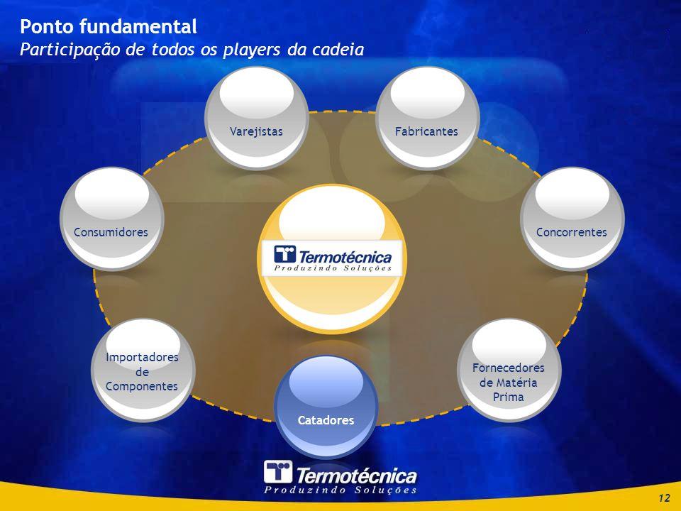 12 Ponto fundamental Participação de todos os players da cadeia Consumidores Importadores de Componentes Catadores Fornecedores de Matéria Prima ConcorrentesFabricantesVarejistasCatadores