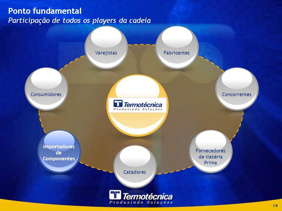 14 Ponto fundamental Participação de todos os players da cadeia Consumidores Importadores de Componentes Catadores Fornecedores de Matéria Prima ConcorrentesFabricantesVarejistas Importadores de Componentes