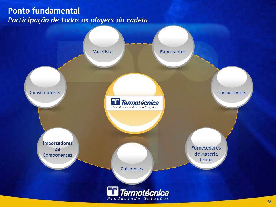16 Ponto fundamental Participação de todos os players da cadeia Consumidores Importadores de Componentes Catadores Fornecedores de Matéria Prima ConcorrentesFabricantesVarejistas