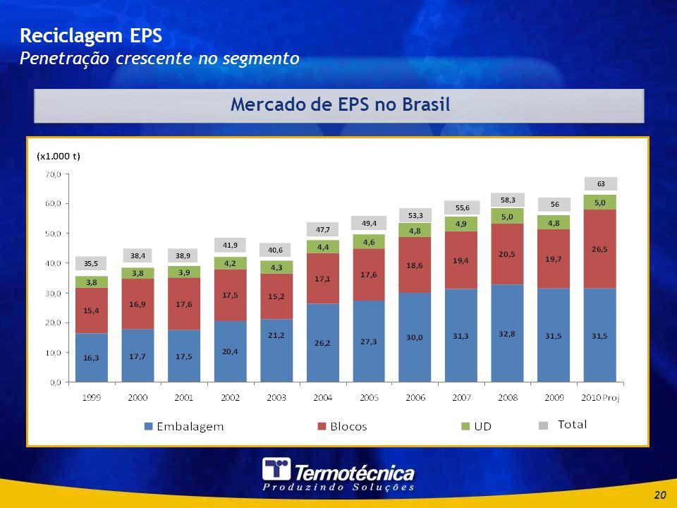 20 Reciclagem EPS Penetração crescente no segmento Mercado de EPS no Brasil