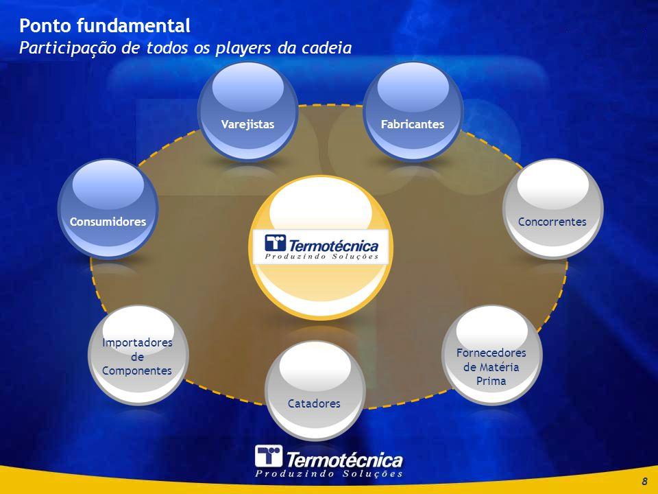 8 Ponto fundamental Participação de todos os players da cadeia Consumidores Importadores de Componentes Catadores Fornecedores de Matéria Prima ConcorrentesFabricantesVarejistasConsumidoresVarejistasFabricantes