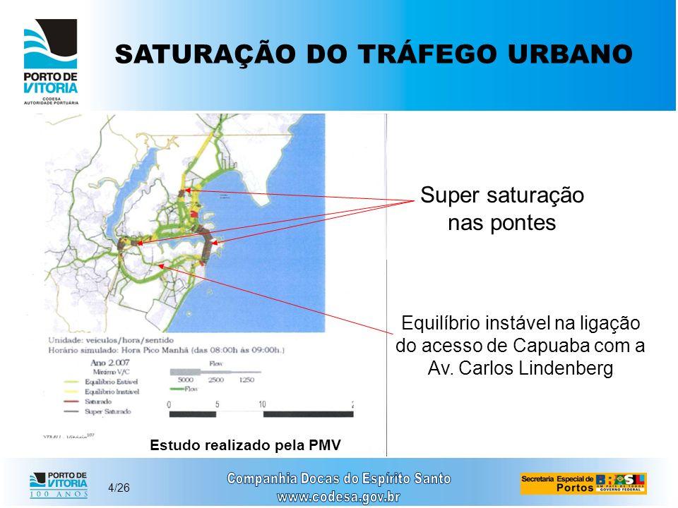 4/26 SATURAÇÃO DO TRÁFEGO URBANO Estudo realizado pela PMV Super saturação nas pontes Equilíbrio instável na ligação do acesso de Capuaba com a Av. Ca