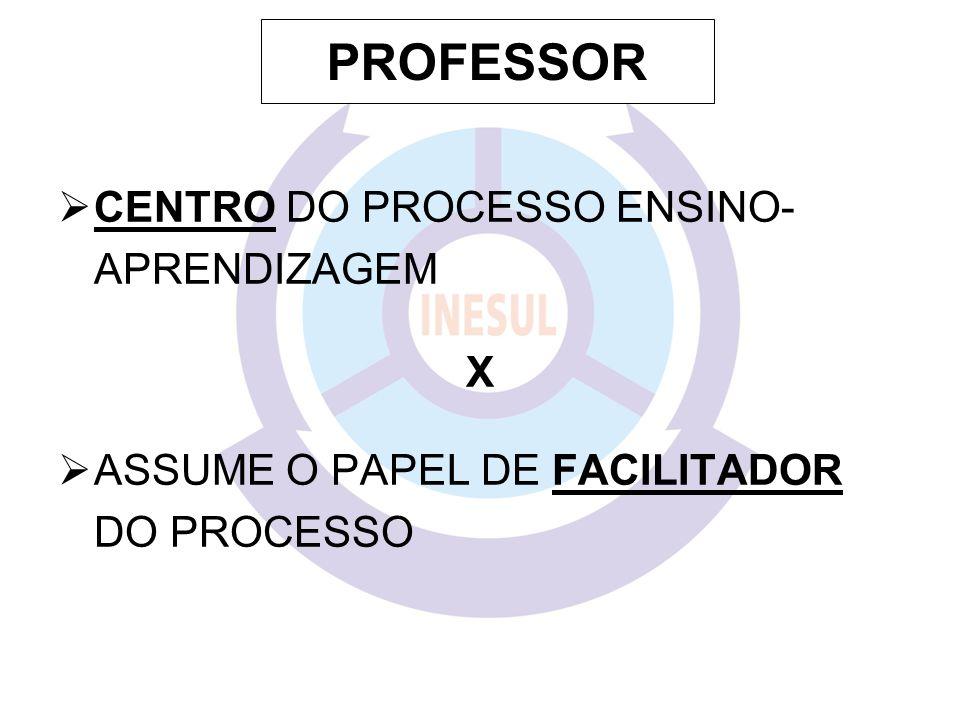 PROFESSOR CENTRO DO PROCESSO ENSINO- APRENDIZAGEM X ASSUME O PAPEL DE FACILITADOR DO PROCESSO