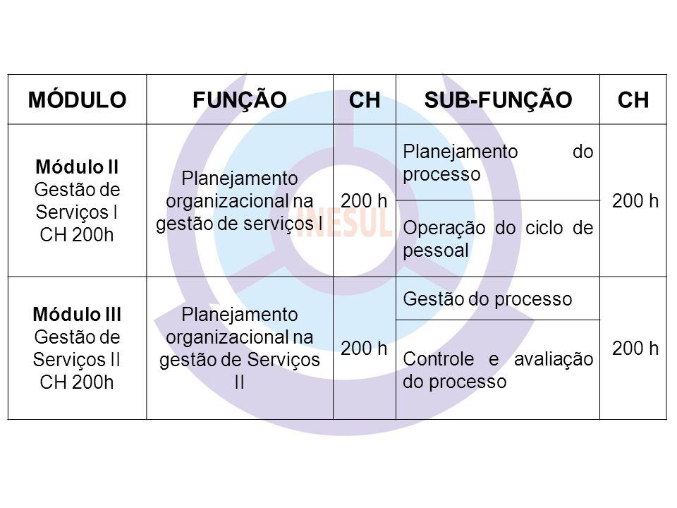 MÓDULOFUNÇÃOCHSUB-FUNÇÃOCH Módulo II Gestão de Serviços I CH 200h Planejamento organizacional na gestão de serviços I 200 h Planejamento do processo 2
