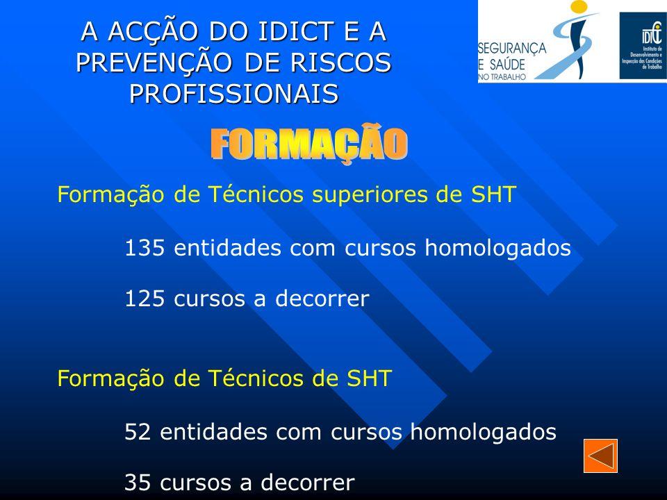 A ACÇÃO DO IDICT E A PREVENÇÃO DE RISCOS PROFISSIONAIS Formação de Técnicos superiores de SHT 135 entidades com cursos homologados 125 cursos a decorr