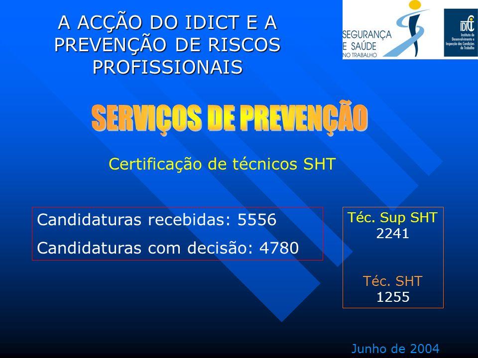 A ACÇÃO DO IDICT E A PREVENÇÃO DE RISCOS PROFISSIONAIS Certificação de técnicos SHT Téc. Sup SHT 2241 Téc. SHT 1255 Junho de 2004 Candidaturas recebid
