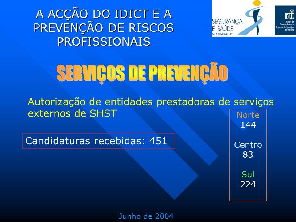 A ACÇÃO DO IDICT E A PREVENÇÃO DE RISCOS PROFISSIONAIS Autorização de entidades prestadoras de serviços externos de SHST Norte 144 Centro 83 Sul 224 J