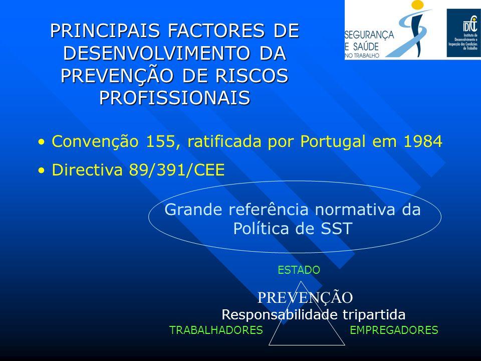 PRINCIPAIS FACTORES DE DESENVOLVIMENTO DA PREVENÇÃO DE RISCOS PROFISSIONAIS Convenção 155, ratificada por Portugal em 1984 Directiva 89/391/CEE Grande