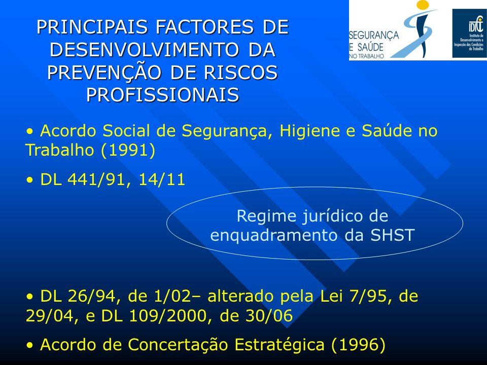 PRINCIPAIS FACTORES DE DESENVOLVIMENTO DA PREVENÇÃO DE RISCOS PROFISSIONAIS Acordo Social de Segurança, Higiene e Saúde no Trabalho (1991) DL 441/91,