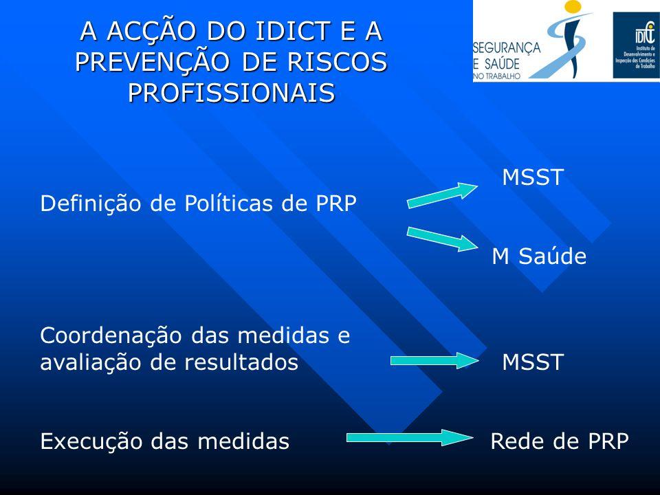 A ACÇÃO DO IDICT E A PREVENÇÃO DE RISCOS PROFISSIONAIS MSST Definição de Políticas de PRP M Saúde Coordenação das medidas e avaliação de resultados MS