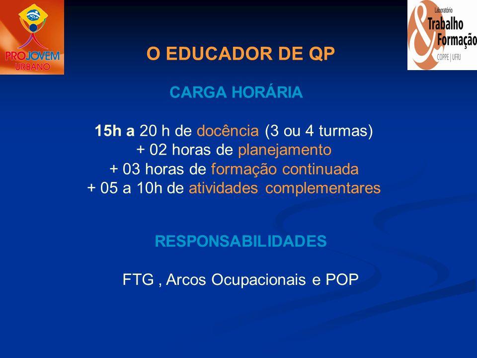 O EDUCADOR DE QP RESPONSABILIDADES FTG, Arcos Ocupacionais e POP CARGA HORÁRIA 15h a 20 h de docência (3 ou 4 turmas) + 02 horas de planejamento + 03