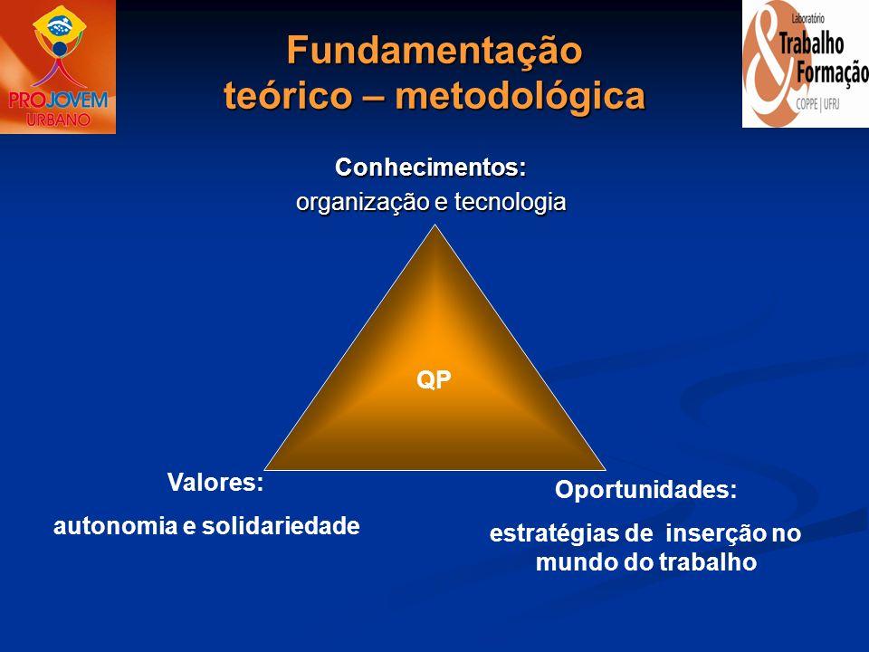 Fundamentação teórico – metodológica Conhecimentos: organização e tecnologia Valores: autonomia e solidariedade Oportunidades: estratégias de inserção