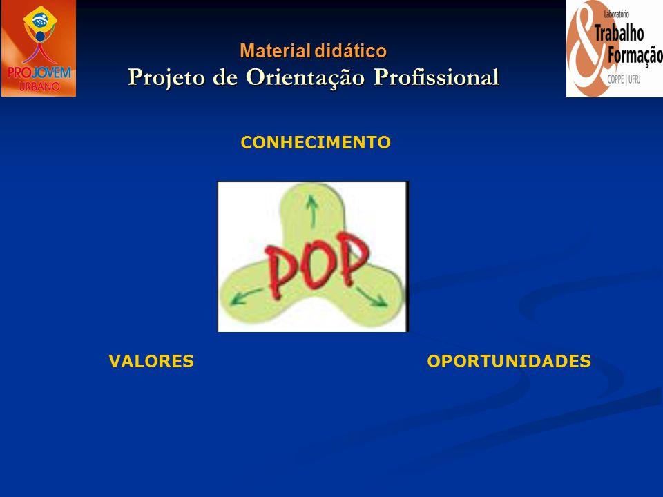 Material didático Projeto de Orientação Profissional CONHECIMENTO VALORESOPORTUNIDADES