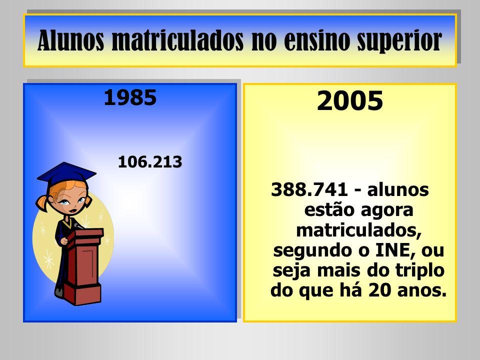 Alunos matriculados no ensino superior 1985 106.213 1985 106.213 2005 388.741 - alunos estão agora matriculados, segundo o INE, ou seja mais do triplo