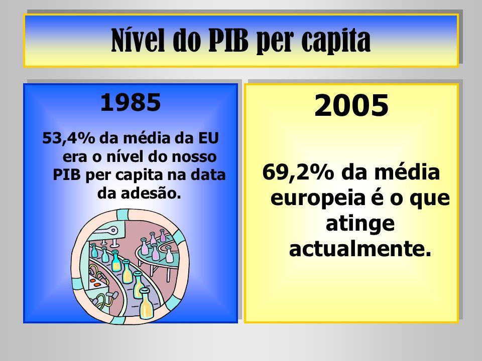 Nível do PIB per capita 1985 53,4% da média da EU era o nível do nosso PIB per capita na data da adesão. 1985 53,4% da média da EU era o nível do noss