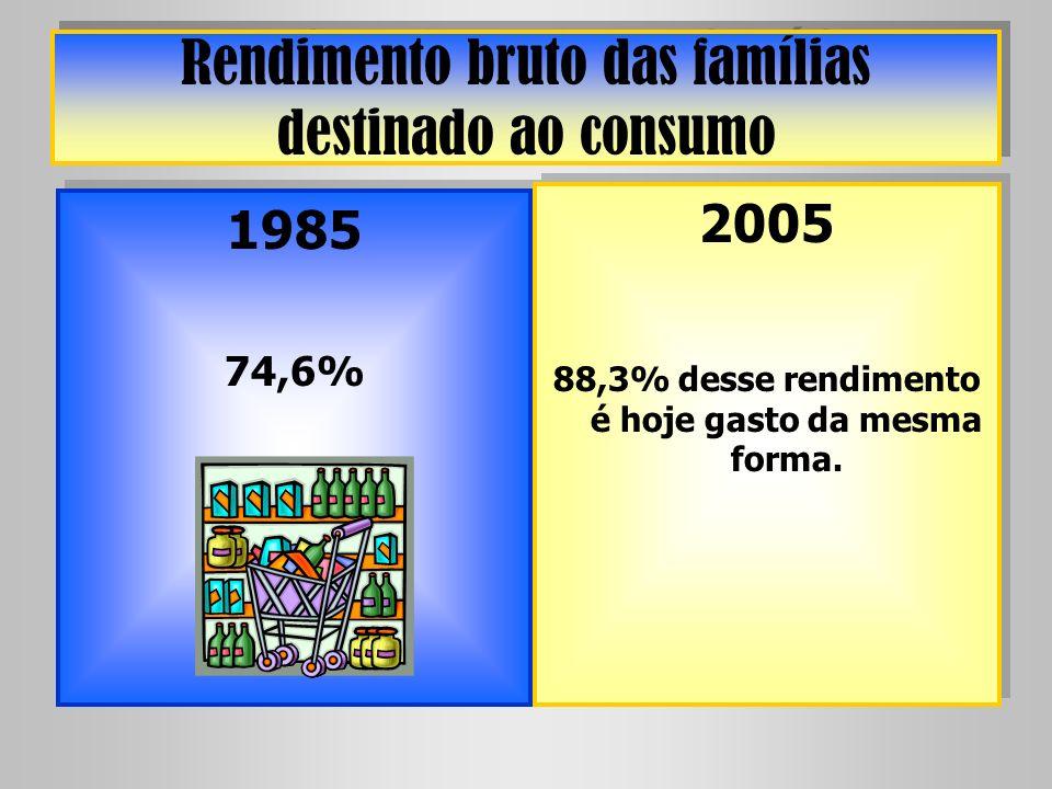 Rendimento bruto das famílias destinado ao consumo 1985 74,6% 1985 74,6% 2005 88,3% desse rendimento é hoje gasto da mesma forma. 2005 88,3% desse ren