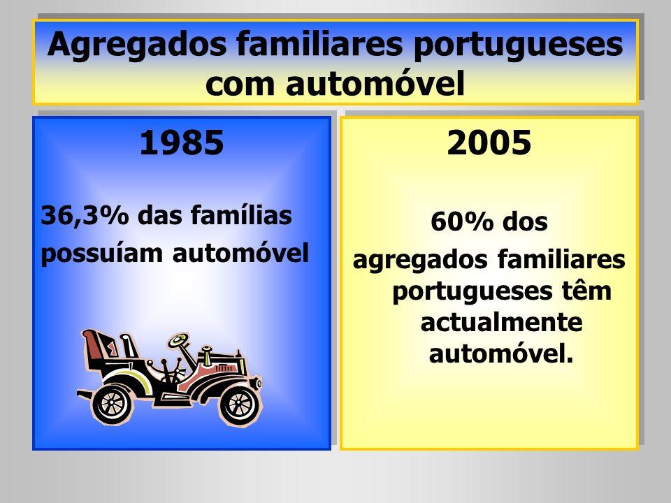 Agregados familiares portugueses com automóvel 1985 36,3% das famílias possuíam automóvel 1985 36,3% das famílias possuíam automóvel 2005 60% dos agre