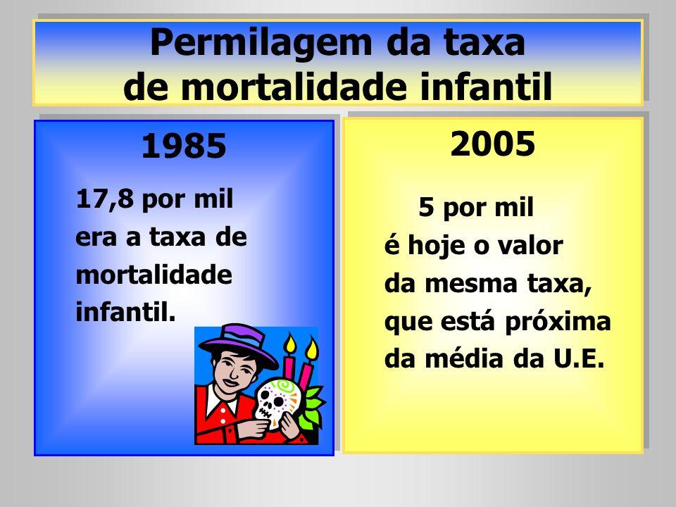 Permilagem da taxa de mortalidade infantil 1985 17,8 por mil era a taxa de mortalidade infantil. 1985 17,8 por mil era a taxa de mortalidade infantil.