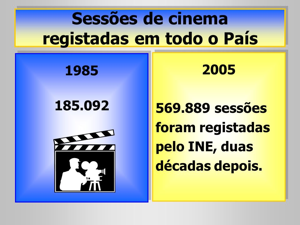 Sessões de cinema registadas em todo o País 1985 185.092 1985 185.092 2005 569.889 sessões foram registadas pelo INE, duas décadas depois. 2005 569.88