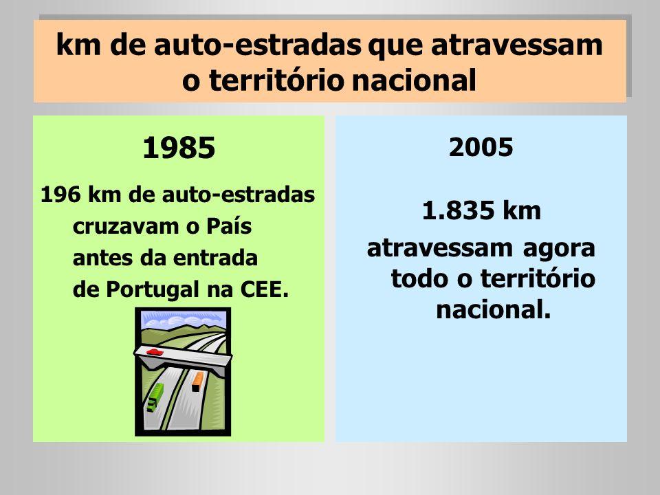 km de auto-estradas que atravessam o território nacional 1985 196 km de auto-estradas cruzavam o País antes da entrada de Portugal na CEE. 2005 1.835