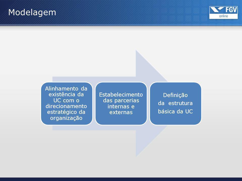 Modelagem Alinhamento da existência da UC com o direcionamento estratégico da organização Estabelecimento das parcerias internas e externas Definição