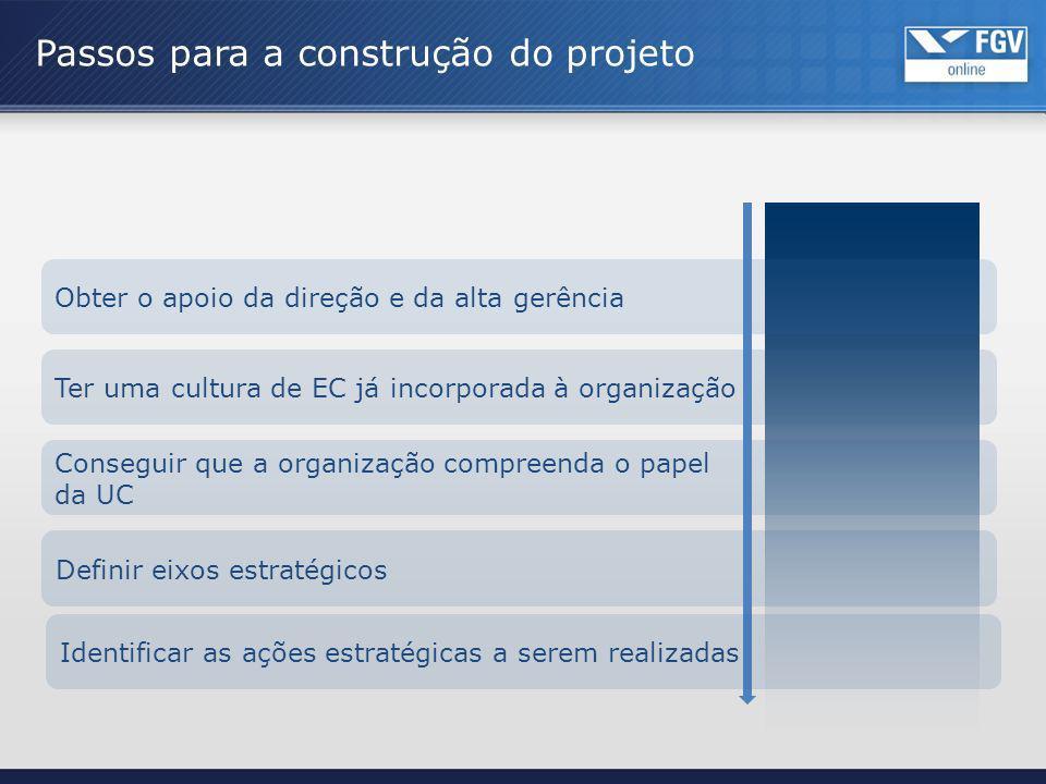 Obter o apoio da direção e da alta gerência Ter uma cultura de EC já incorporada à organização Definir eixos estratégicos Conseguir que a organização