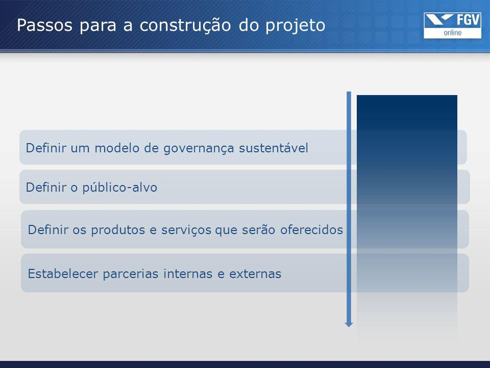 Definir um modelo de governança sustentável Passos para a construção do projeto Definir o público-alvo Definir os produtos e serviços que serão oferec