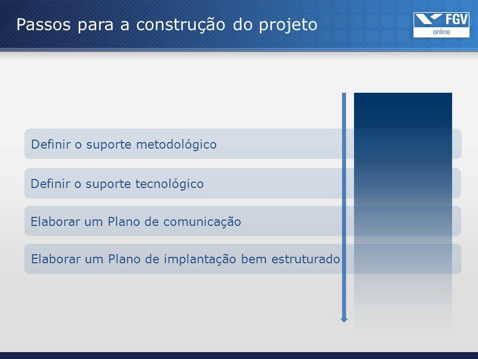 Definir o suporte metodológico Passos para a construção do projeto Definir o suporte tecnológico Elaborar um Plano de comunicação Elaborar um Plano de
