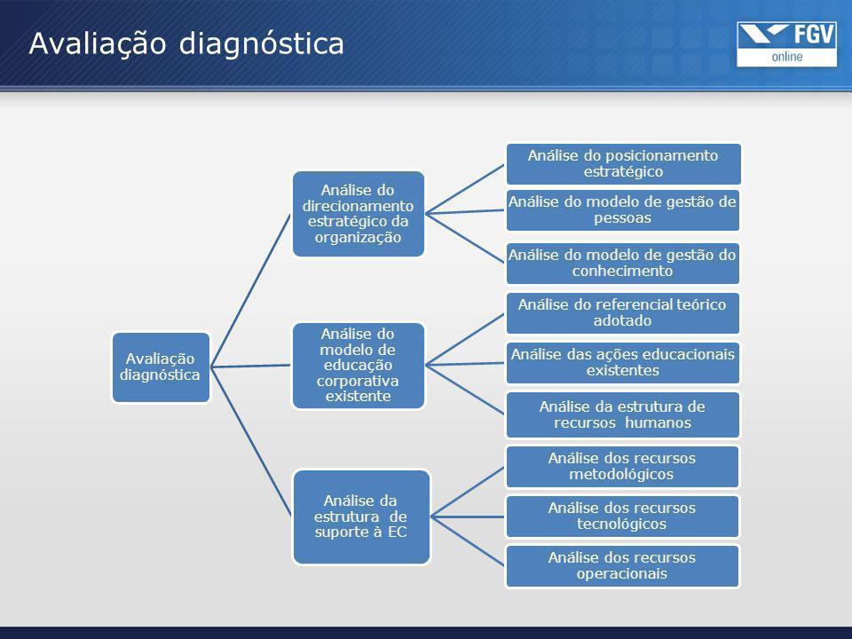 Avaliação diagnóstica Análise do direcionamento estratégico da organização Análise do posicionamento estratégico Análise do modelo de gestão de pessoa