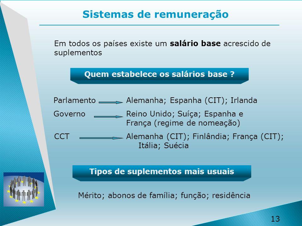 13 Sistemas de remuneração Em todos os países existe um salário base acrescido de suplementos Quem estabelece os salários base .