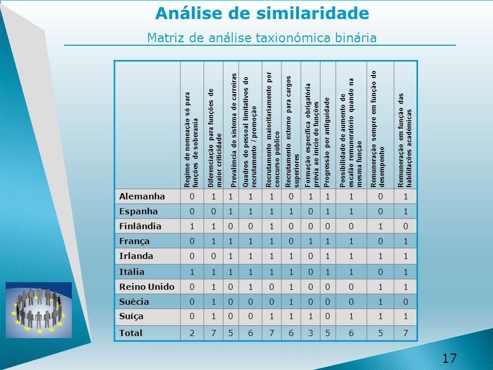 17 Análise de similaridade Matriz de análise taxionómica binária Alemanha01111011101 Espanha00111101101 Finlândia11001000010 França01111011101 Irlanda00111101111 Itália11111101101 Reino Unido01010100011 Suécia01000100010 Suíça01001110111 Total27567635657 Regime de nomeação só para funções de soberania Diferenciação para funções de maior criticidade Prevalência do sistema de carreirasQuadros de pessoal limitativos do recrutamento / promoção Recrutamento maioritariamente por concurso público Formação específica obrigatória prévia ao início de funções Progressão por antiguidadePossibilidade de aumento de escalão remuneratório quando na mesma função Recrutamento externo para cargos superiores Remuneração sempre em função do desempenho Remuneração em função das habilitações académicas