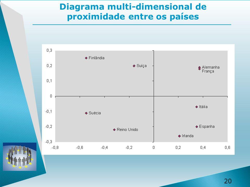 20 Diagrama multi-dimensional de proximidade entre os países