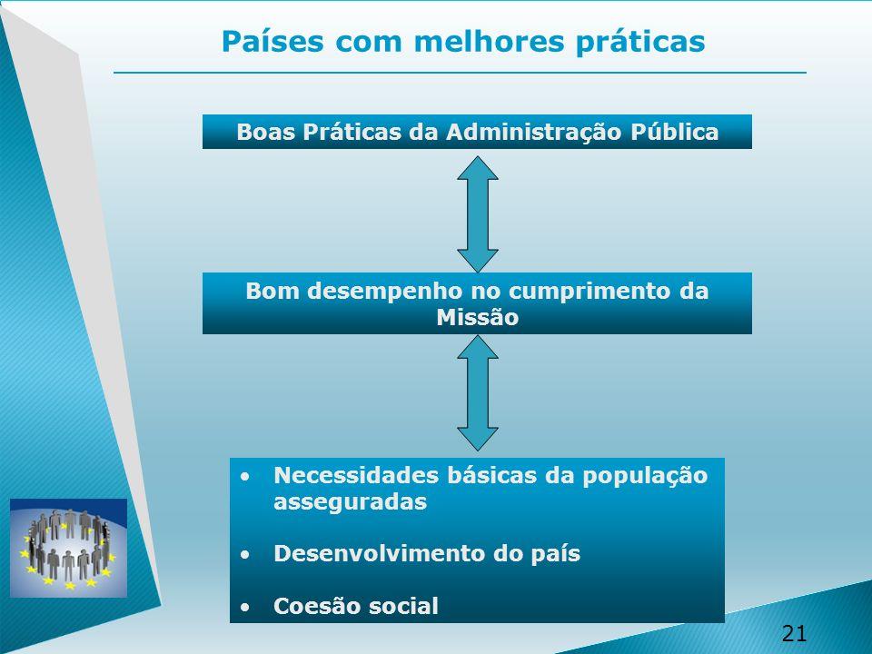 21 Países com melhores práticas Boas Práticas da Administração Pública Bom desempenho no cumprimento da Missão Necessidades básicas da população asseguradas Desenvolvimento do país Coesão social