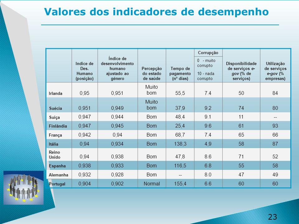 23 Valores dos indicadores de desempenho Indice de Des.