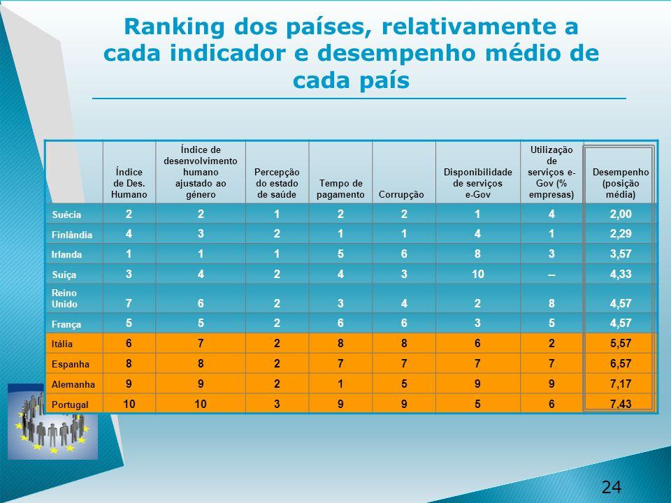 24 Ranking dos países, relativamente a cada indicador e desempenho médio de cada país Índice de Des.