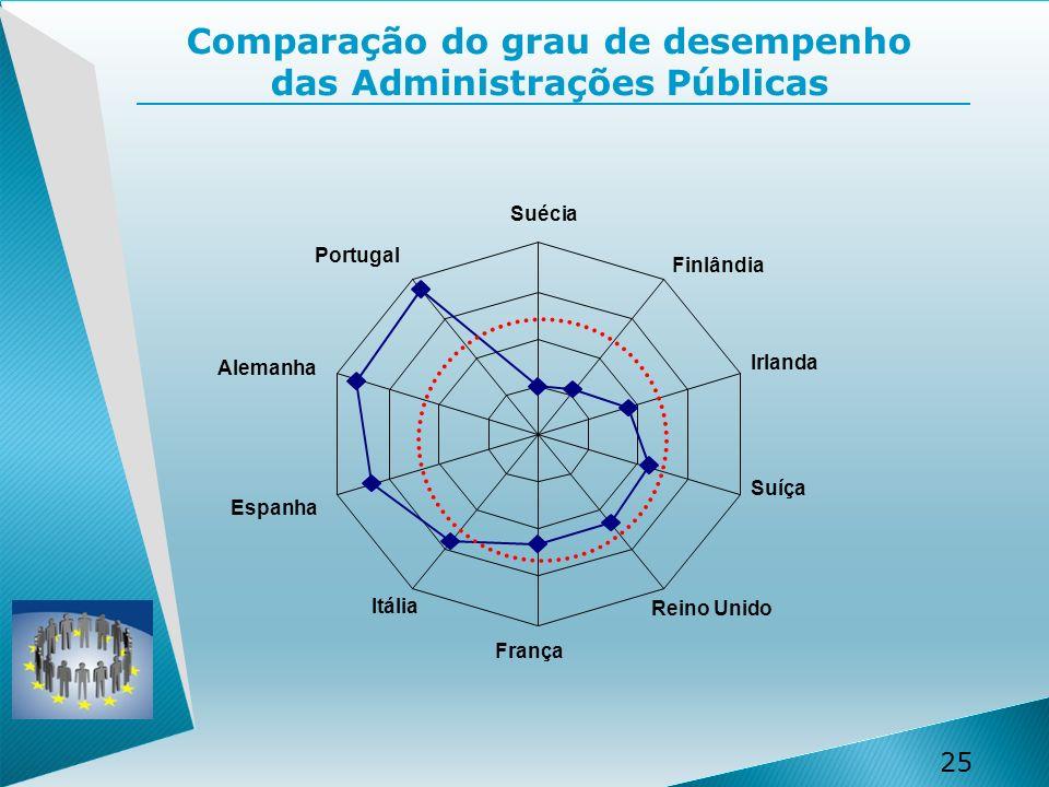 25 Comparação do grau de desempenho das Administrações Públicas Suécia Finlândia Irlanda Suíça Reino Unido França Itália Espanha Alemanha Portugal
